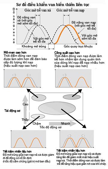 động cơ mivec mitsubishi
